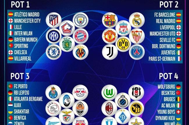 欧冠32强全部出炉:皇马巴黎利物浦齐聚第二档