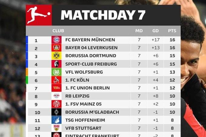 德甲最新积分榜:拜仁药厂同分 弗赖堡、科隆、柏林联排前七