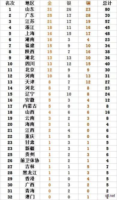 9月21日全运会金牌榜排名