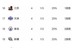 CBA今日最新积分榜 辽宁遗憾吞下新赛季首场败仗