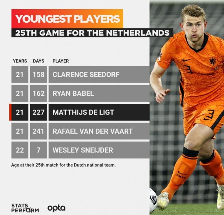 年轻有为!德里盖在25场比赛中成为荷兰队历史上第三年轻的球员