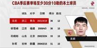 吴倩季后赛单场30分10助攻 虎王孙俊是历史上第四位本土球员