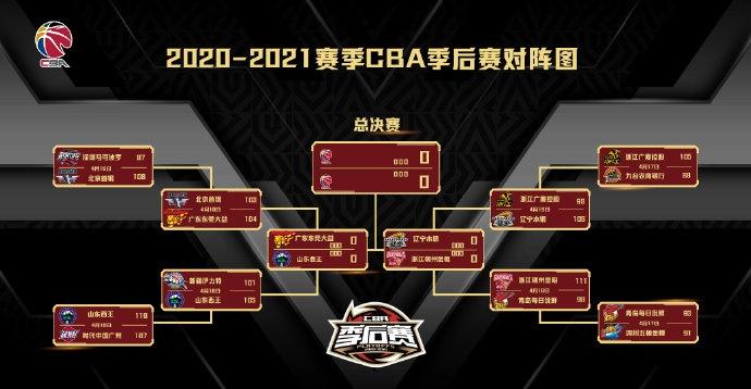 半决赛完整赛程:20日至25日 每天晚上7: 35分分球