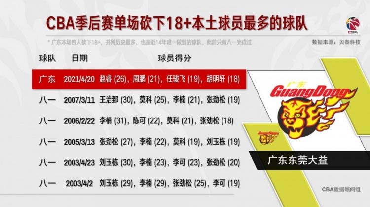 广东本地球员4人18分 季后赛历史上只有八一队做到了