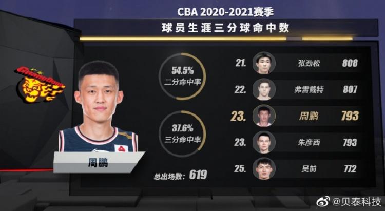 周鹏职业生涯总得分达到7012分 超越马布里上升到历史第17位