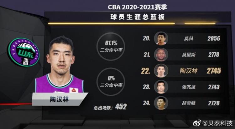 陶汉林的职业生涯总篮板数达到2745次 超过张兆旭上升到历史第22位