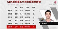 季后赛外乡球员单抢榜:赵奇伟排名第6 张勇军排名第13次