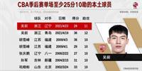 吴倩在此次季后赛中两次得分最少25分和10分 赞助本地球员在汗青上做到了7次