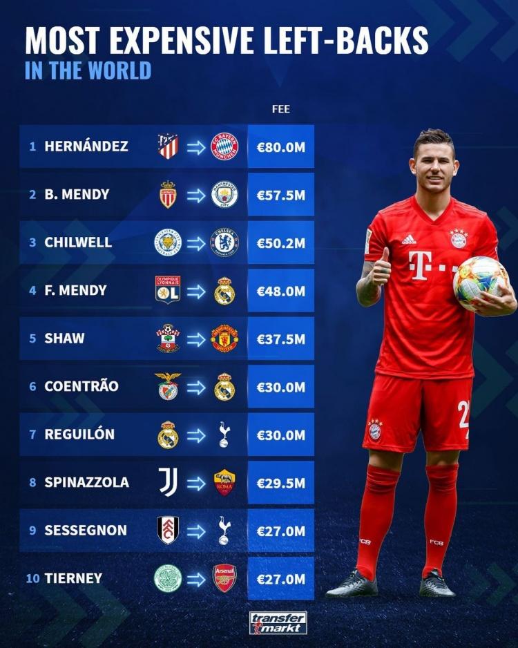 德国转盘点左后卫转会费名单:卢卡斯8000万是第一 卢克·肖在名单中