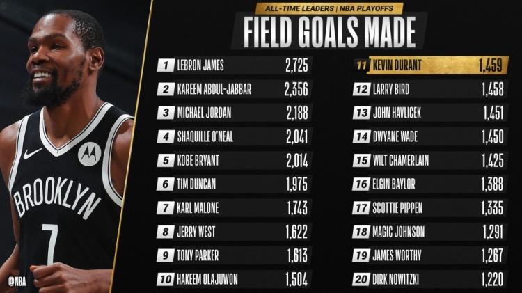 杜兰特的季后赛进球超过拉里·伯德上升到历史第11位