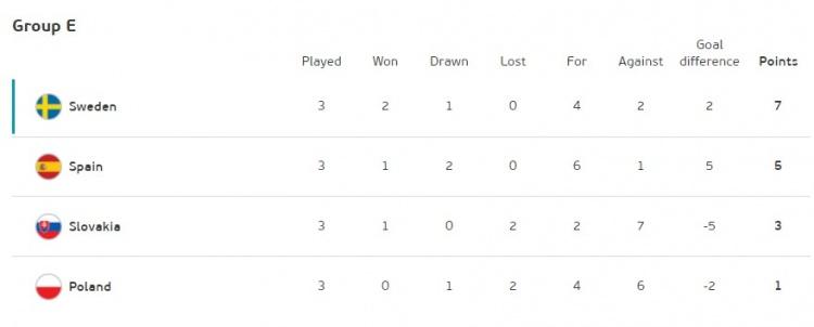 欧洲杯E组积分:瑞典、西班牙前二出线,斯洛伐克、波兰出局