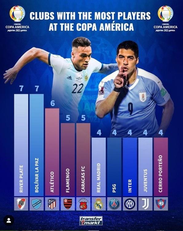 美洲杯国际贡献名单:马德里竞技6名球员 皇家马德里巴黎尤文图斯国际米兰各4名球员