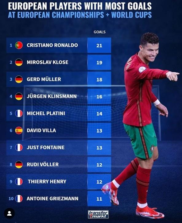世界杯欧洲杯总射手榜:c罗领先21球 德国2比4