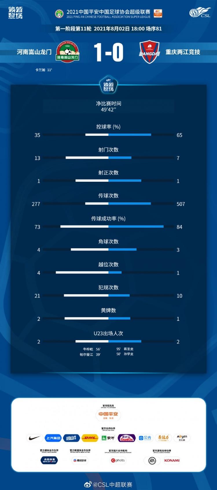 统计:河南鲁山龙门三成获球 反击战术取得成效