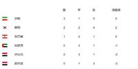 """世预赛亚洲区B组最新积分榜 国足未来仍然还有晋级的""""希望"""