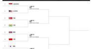 汤姆斯杯淘汰赛抽签出炉 中国半决赛有望对阵日本