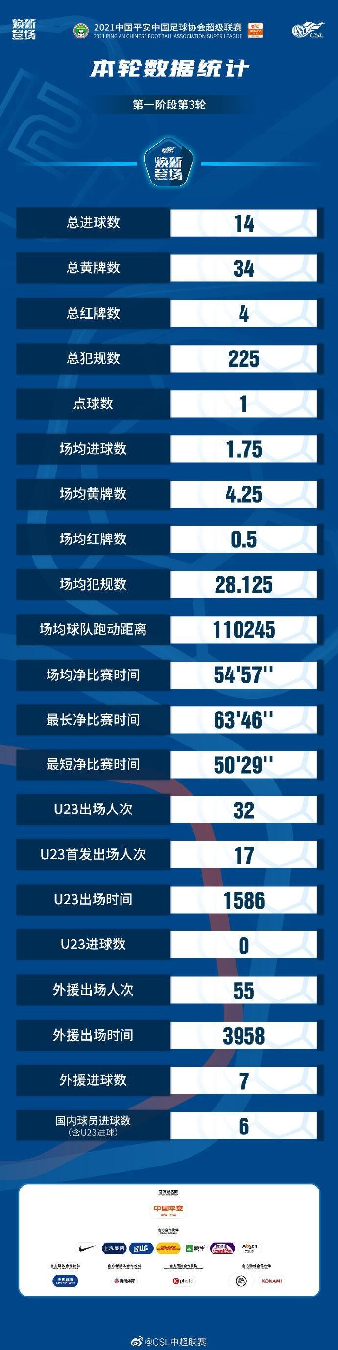 中超第三轮统计:共4张红牌 场均54分57秒