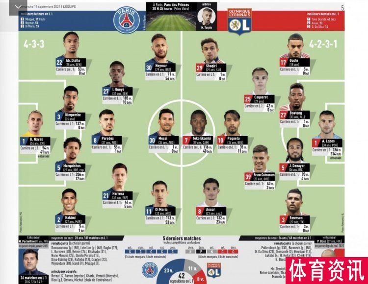 队报预测巴黎vs里昂首发:梅西内马尔首发 博阿滕出战