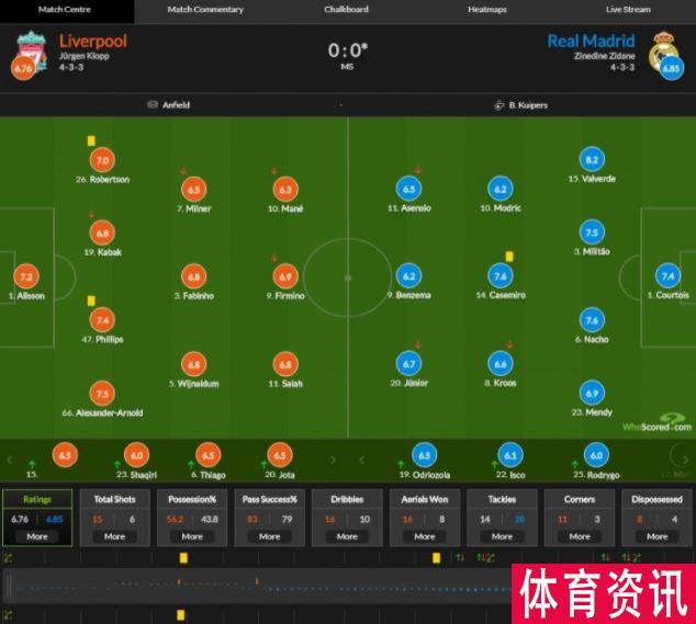 利物浦vs皇马比分出炉:库索瓦7.4分