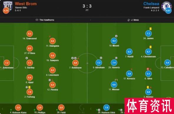 切尔西vs西布朗比分公布:席尔瓦失误仅得5.1分