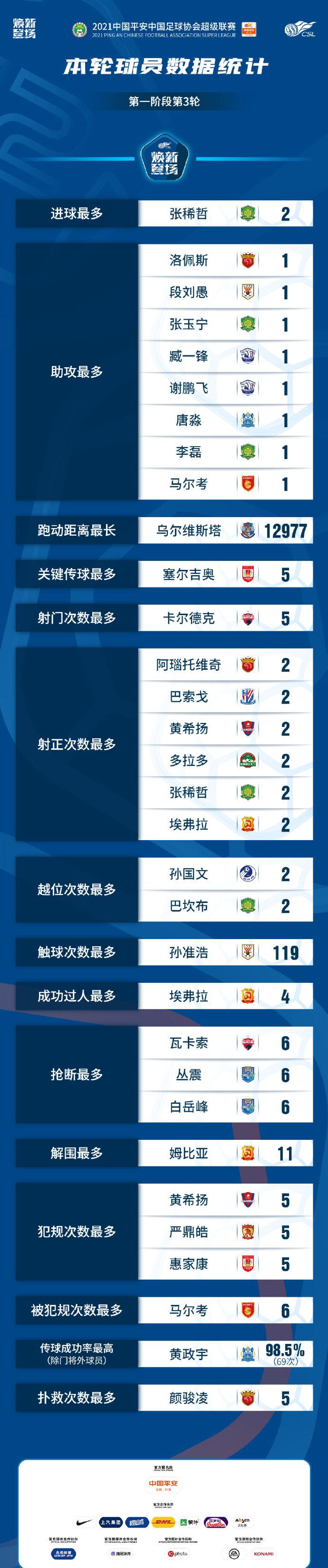 中超第三轮球员统计:张锡哲成射手王艳凌俊救得最多