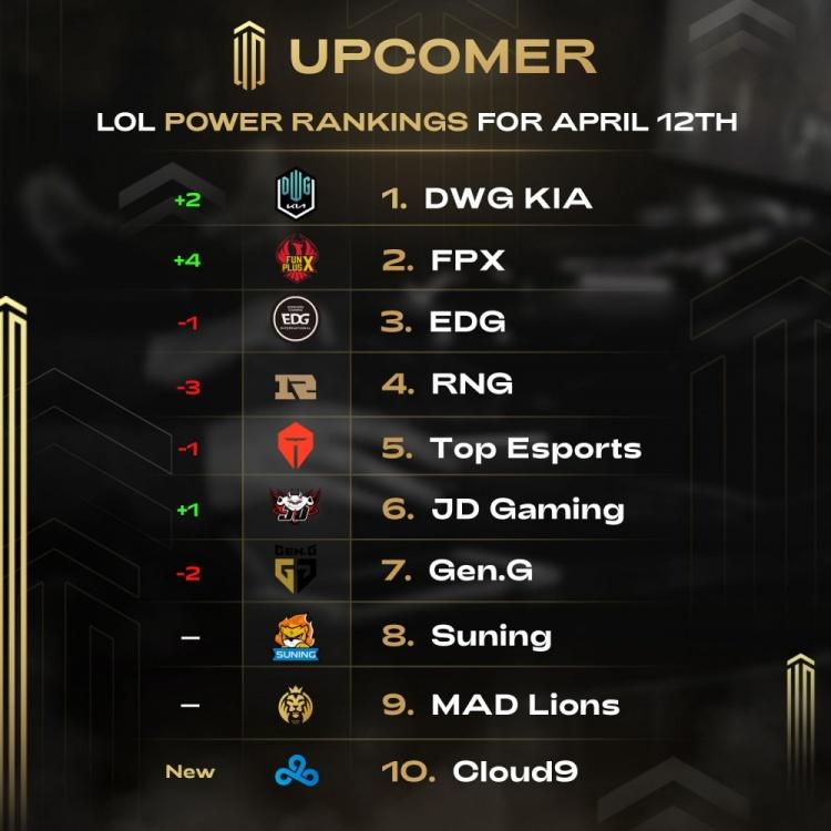 外媒评LOL全球队伍排名:DK位居榜首 LPL前6上榜