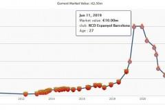武磊身价下降至250万欧元 德转图解