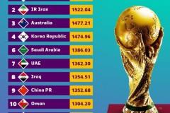 2021国际足联亚洲国家足球队最新排名中国男足在亚洲排名如何