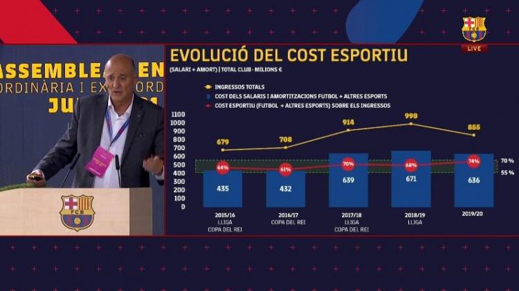 巴萨2019-20赛季财务:净负债4.98亿欧元工资支出6.36亿欧元