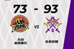CBA常规赛吉林73-93惨败北控 俞长栋11+16