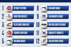 NBA选秀2021整体排名活塞获得第一火箭第二名