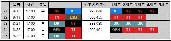LCK夏季赛TOP5收视率:T1以一己之力撑起收视率榜单?