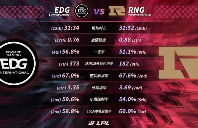 前沿展望:EDG公司团队谨慎热情地运营RNG