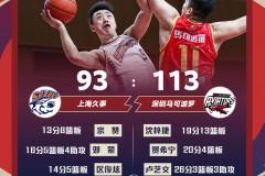 深圳113-93大胜上海 卢艺文26分