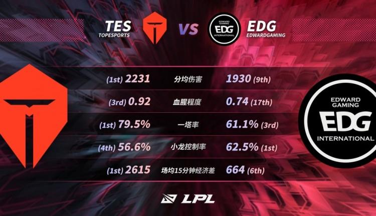 2021 LPL春季季后赛TES vs EDG数据前瞻