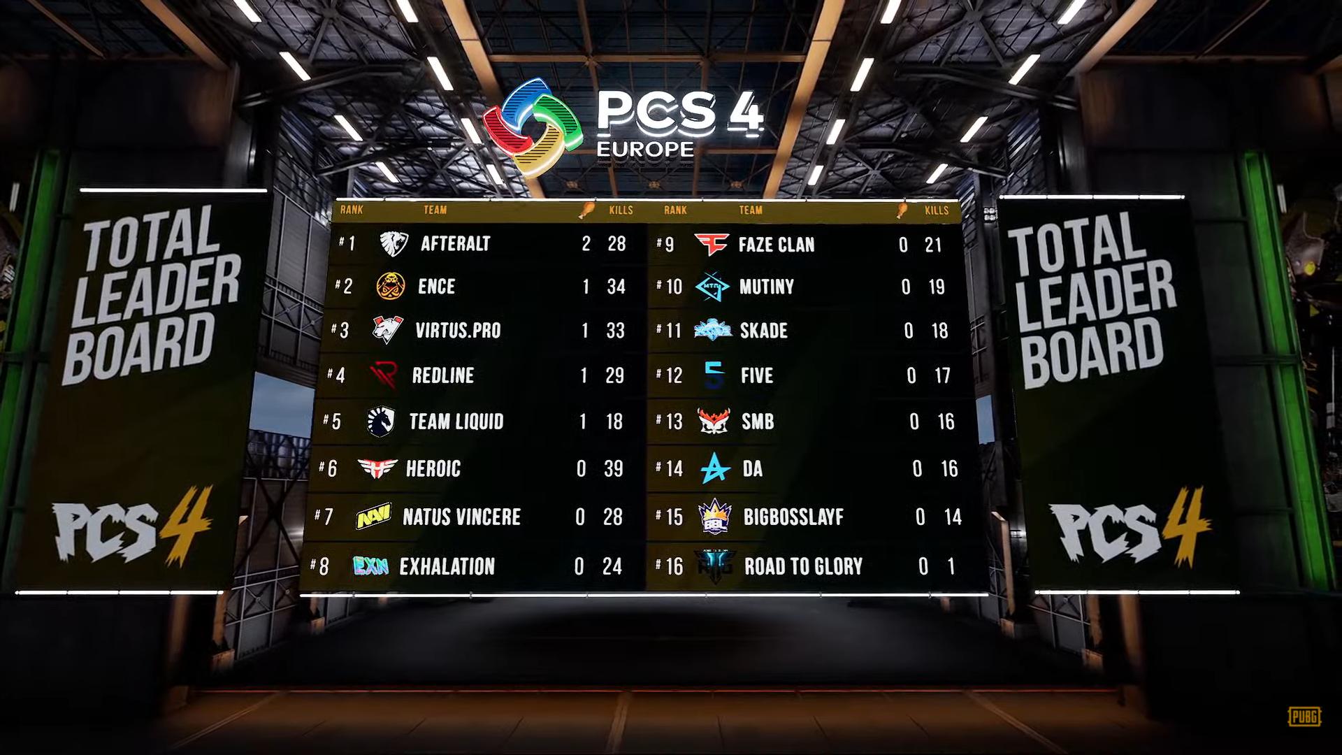 PCS4洲际赛欧洲赛区第二周第二天