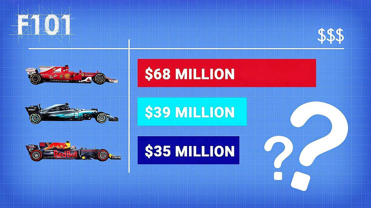 为啥普通车企不敢涉猎F1?看看车队赢利方式,贫富差距是真的大!