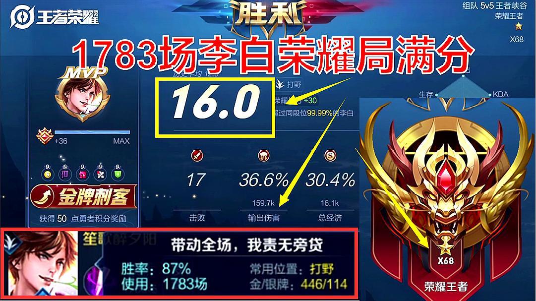 王者荣耀:1783场李白87%胜率,荣耀局满分上星如喝水