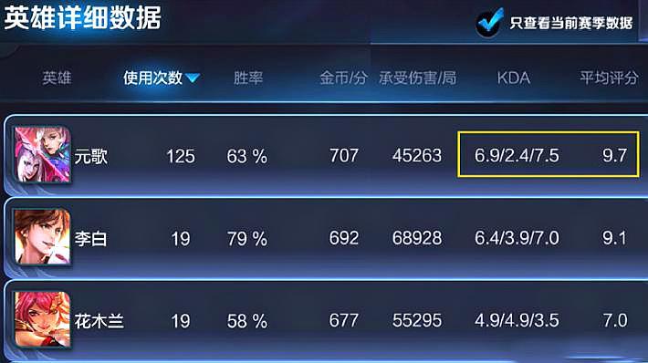 王者荣耀:元歌上线一个月胜率直逼60%!但这3点非常致命!